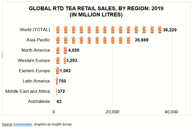 RTD/Iced Tea