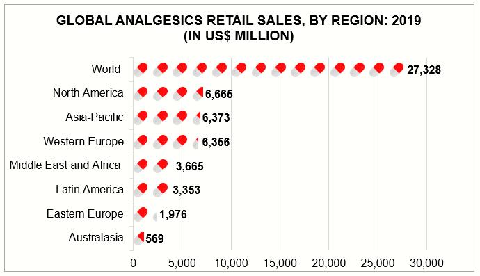 Analgesics Industry
